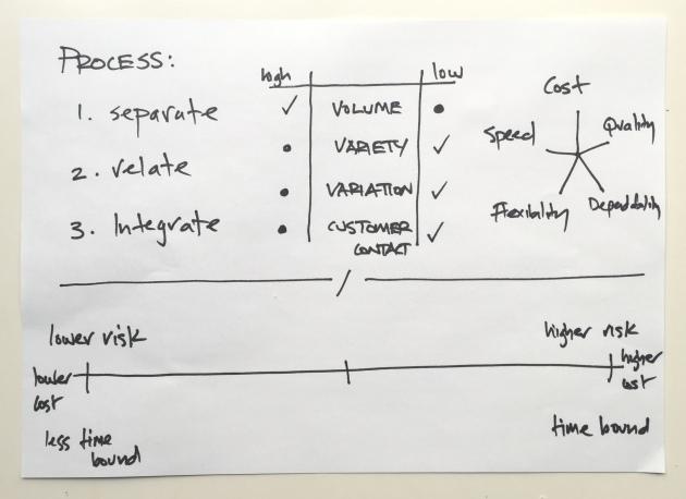 service redesign board