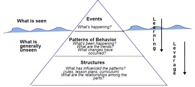 iceberg metaphor modified