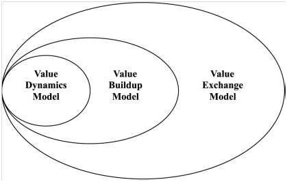 integrated value model