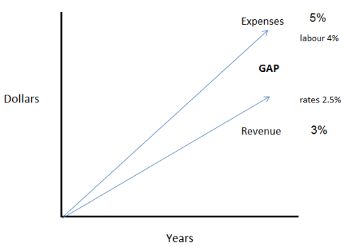 rate capping expense and revenue increases