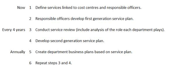 service catalogue steps