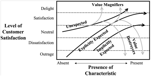 value dynamics model