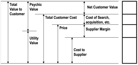 value exchange model