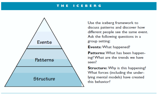 the Goodman iceberg model