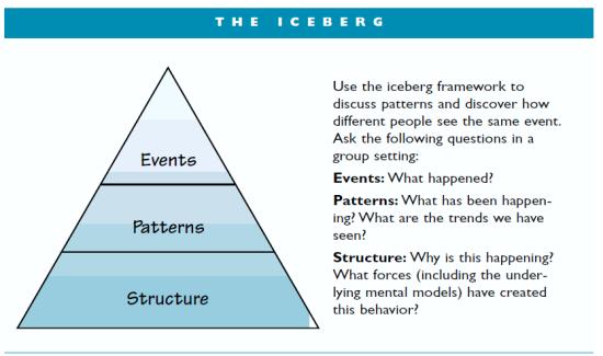 the Goodman iceberg model