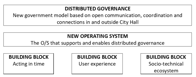 a new os distributed governance